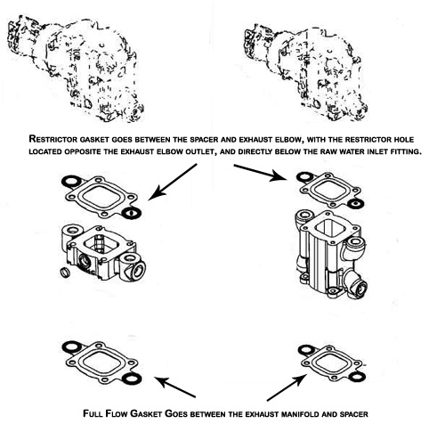 Dry Joint Exhaust - How to Position the Restrictor vs Full
