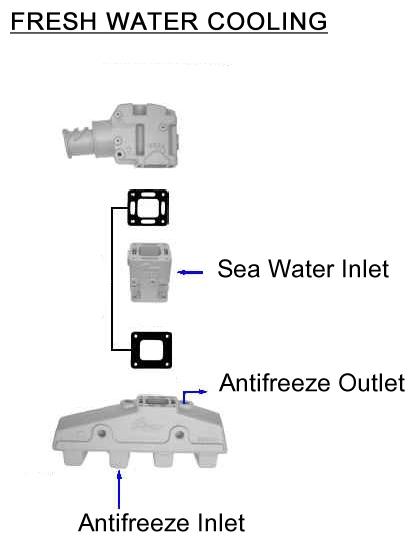 Mercruiser Exhaust, Mercruiser Exhaust Manifolds, Mercruiser Exhaust Manifold, Mercruiser Exhaust Tips