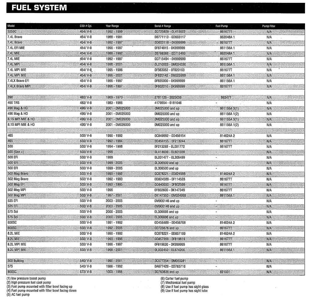 Volvo, Mecury Marine Parts, Quicksilver, Yamaha Parts - Performance