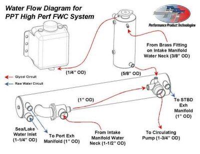 volvo mecury marine parts quicksilver yamaha parts hp coolant flow diagram